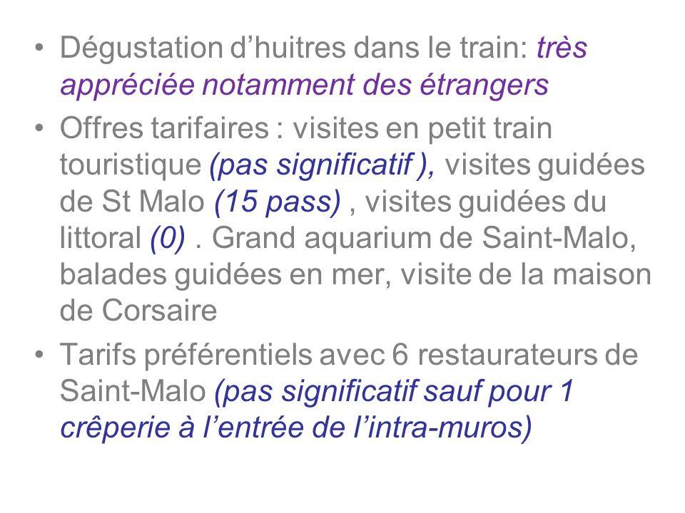 Dégustation d'huitres dans le train: très appréciée notamment des étrangers
