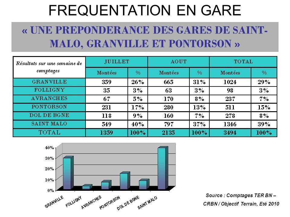 FREQUENTATION EN GARE « UNE PREPONDERANCE DES GARES DE SAINT-MALO, GRANVILLE ET PONTORSON » Source : Comptages TER BN –