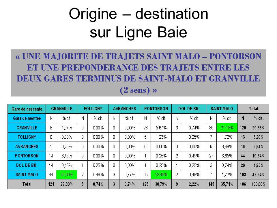 Origine – destination sur Ligne Baie