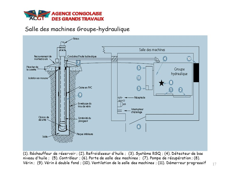 Salle des machines Groupe-hydraulique