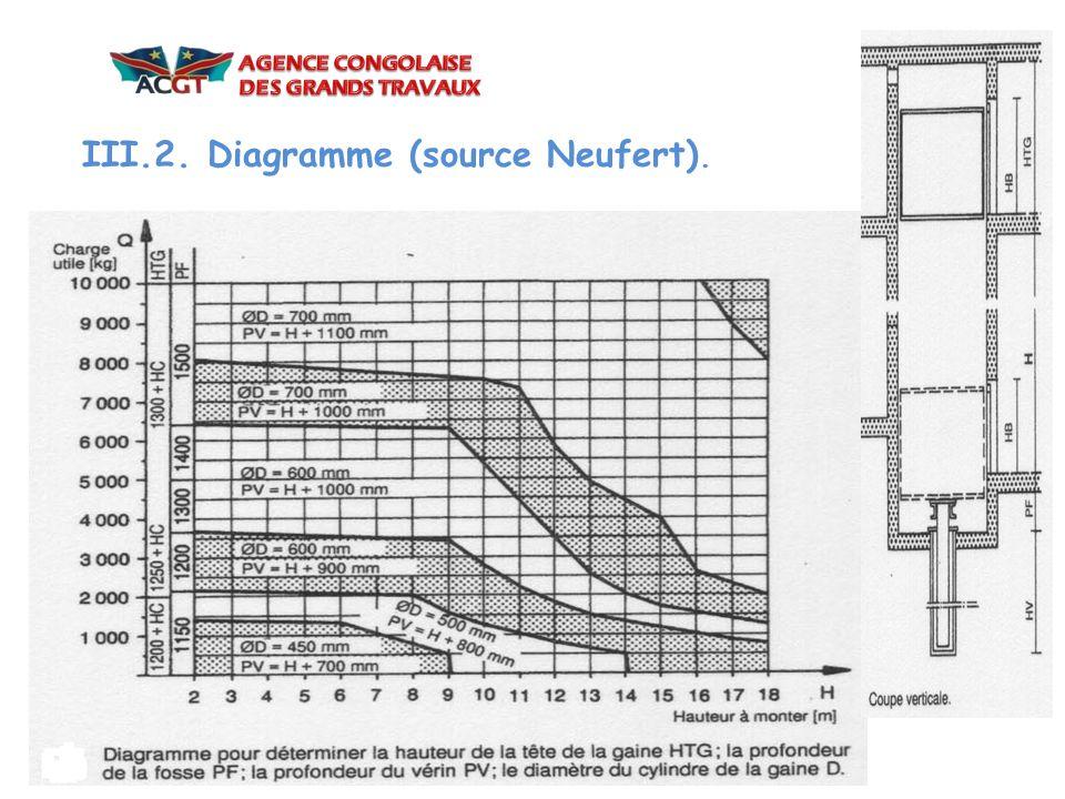III.2. Diagramme (source Neufert).