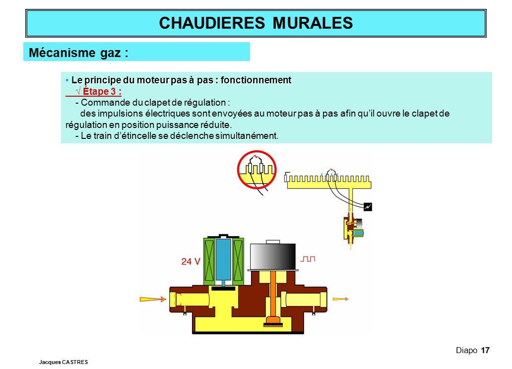 Mécanisme gaz : • Le principe du moteur pas à pas : fonctionnement