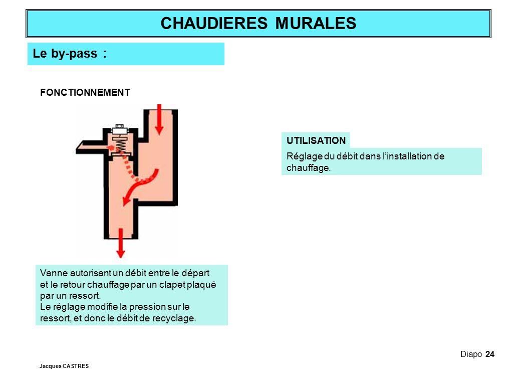 Le by-pass : FONCTIONNEMENT UTILISATION