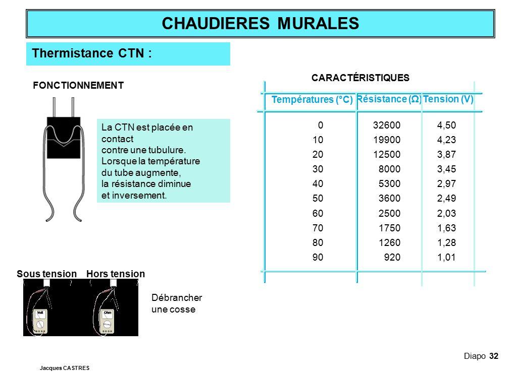 Thermistance CTN : CARACTÉRISTIQUES Températures (°C) Résistance (Ω)