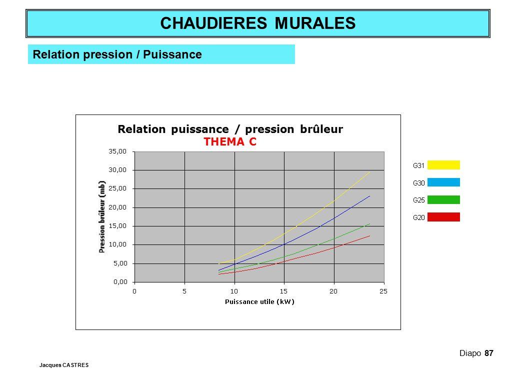Relation puissance / pression brûleur THEMA C