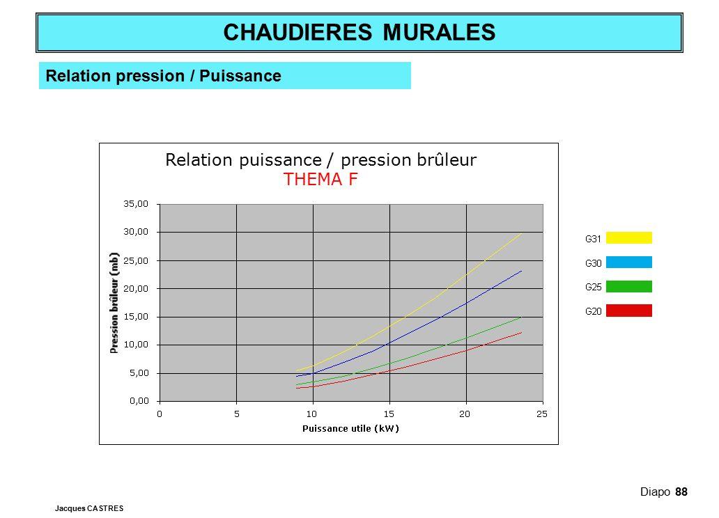 Relation puissance / pression brûleur THEMA F