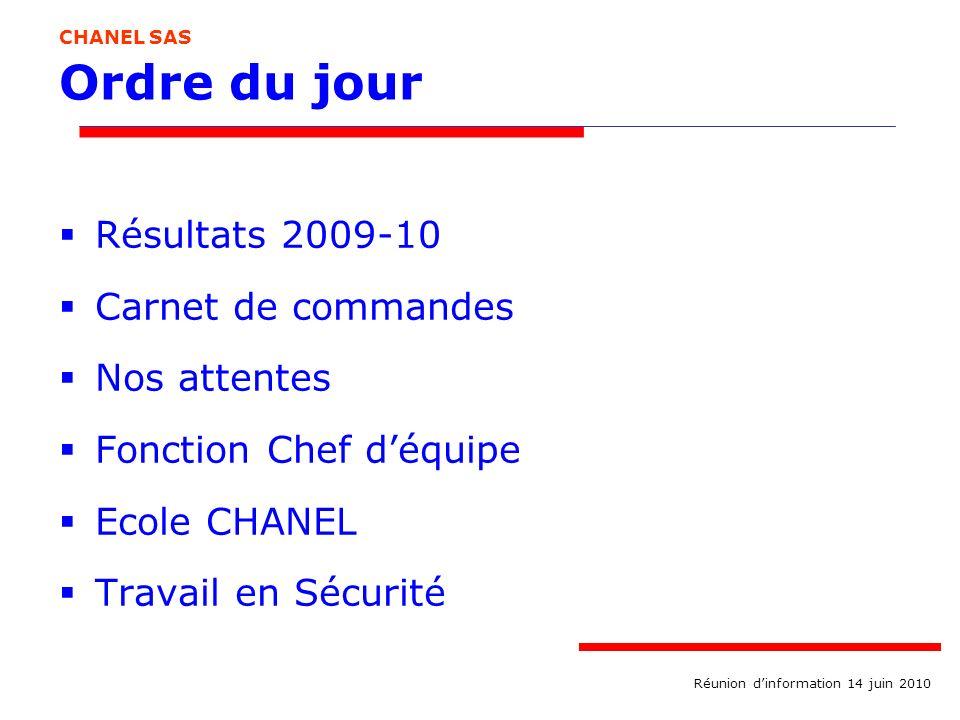 Ordre du jour Résultats 2009-10 Carnet de commandes Nos attentes