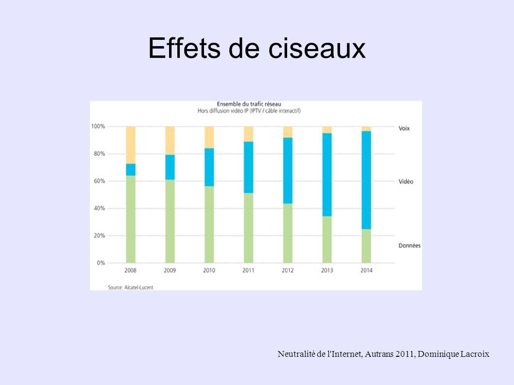 Effets de ciseaux Neutralité de l Internet, Autrans 2011, Dominique Lacroix