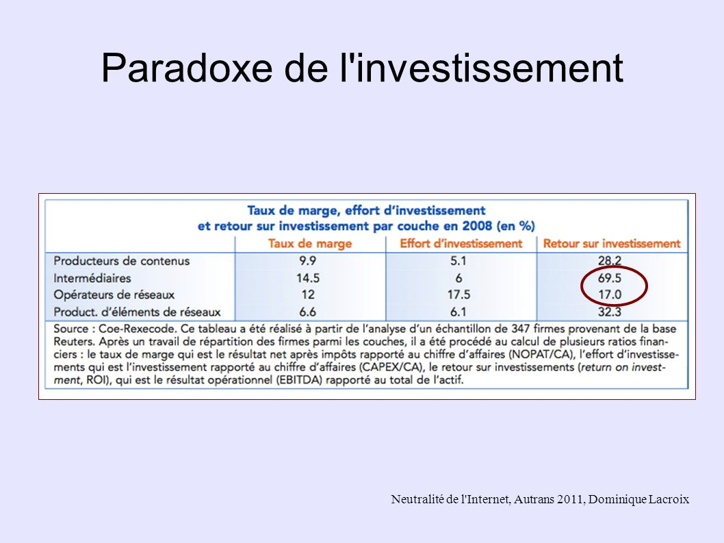 Paradoxe de l investissement