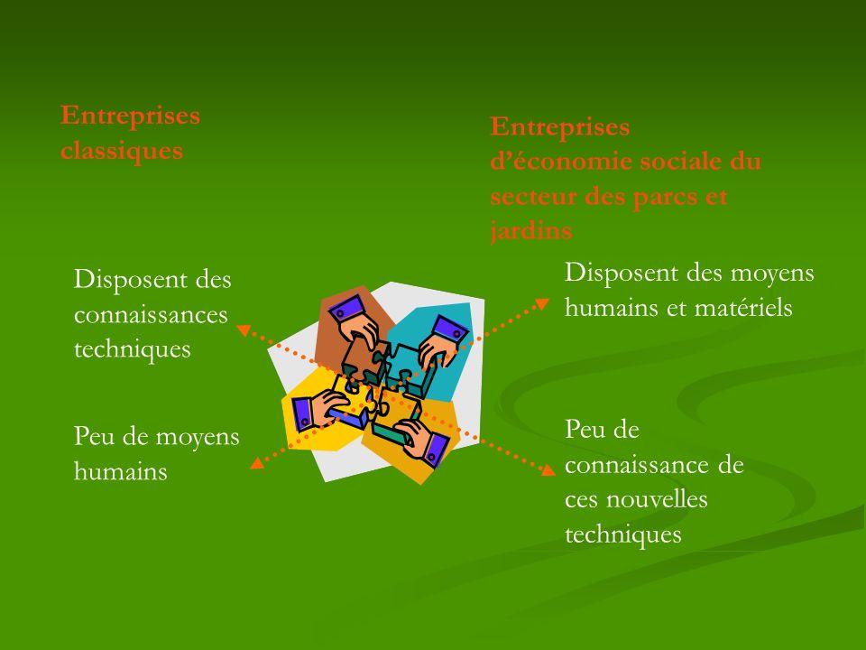 Entreprises d'économie sociale du secteur des parcs et jardins