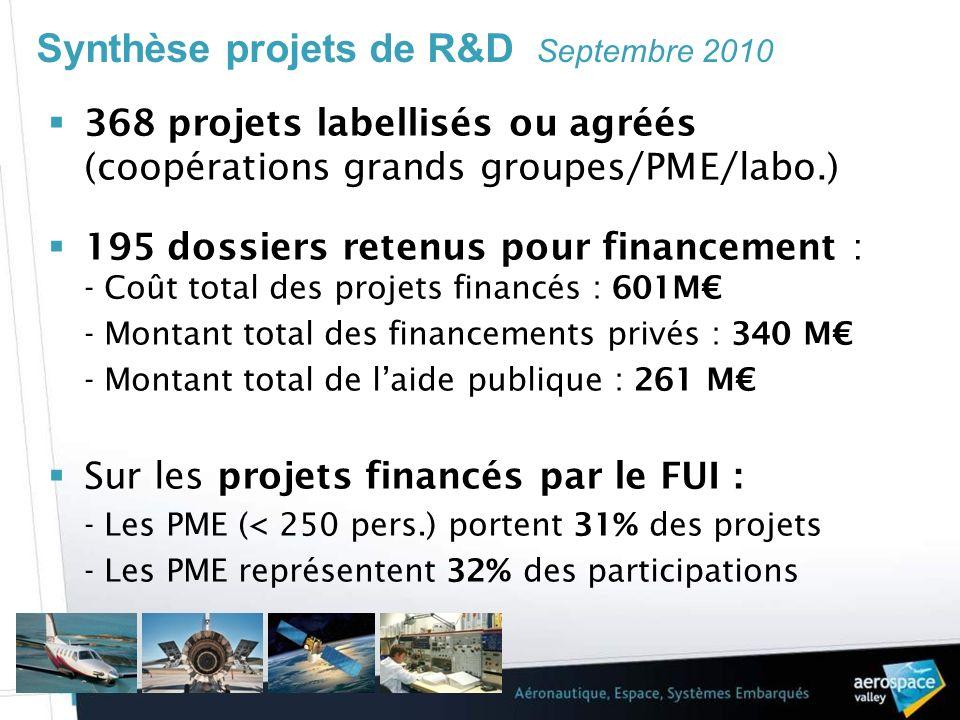 Synthèse projets de R&D Septembre 2010