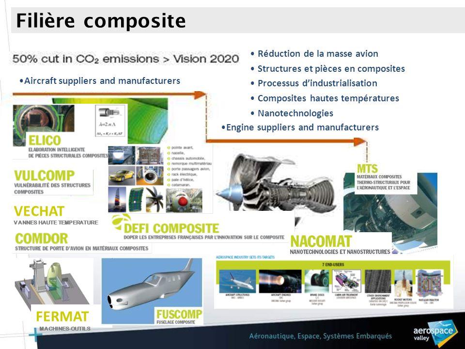 Filière composite VECHAT FERMAT FERMAT VECHAT