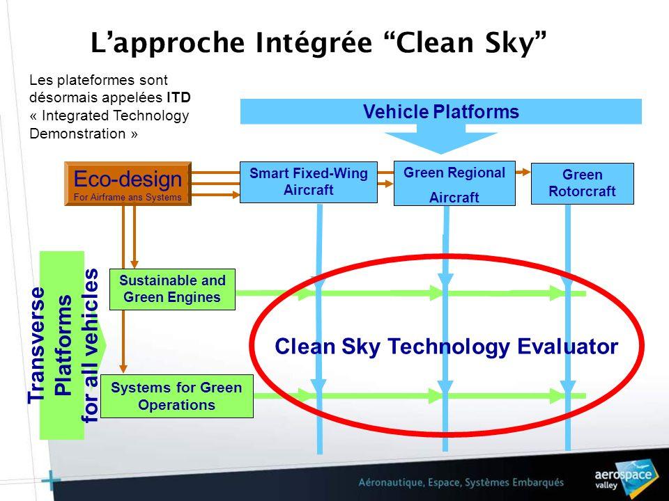 L'approche Intégrée Clean Sky
