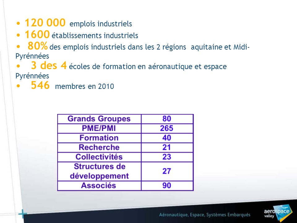 1600 établissements industriels