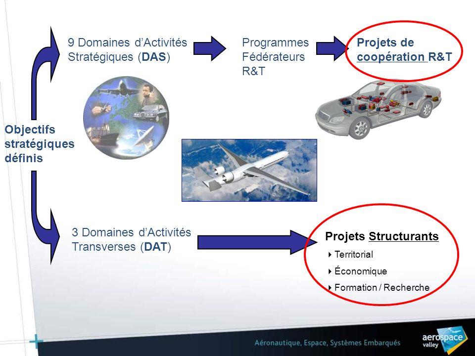 Objectifs stratégiques définis