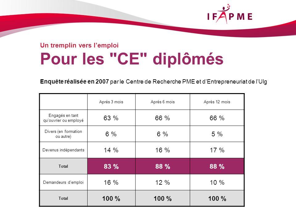 Pour les CE diplômés Un tremplin vers l'emploi 63 % 66 % 6 % 5 %