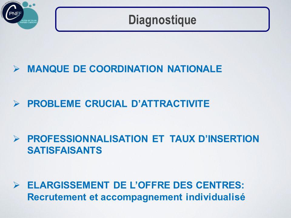 Diagnostique MANQUE DE COORDINATION NATIONALE