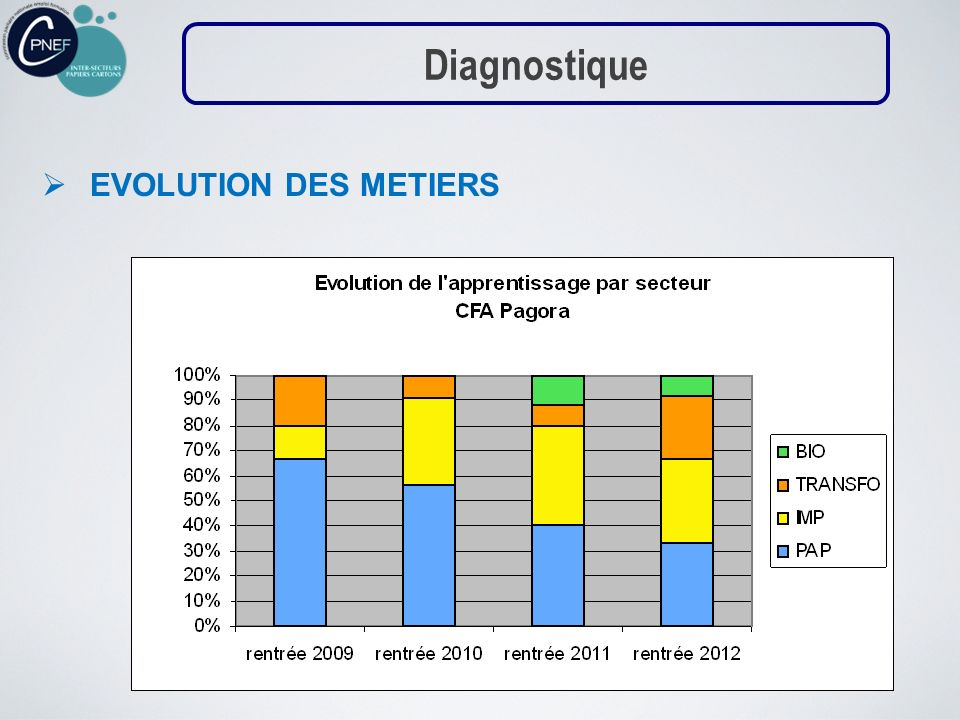 Diagnostique EVOLUTION DES METIERS