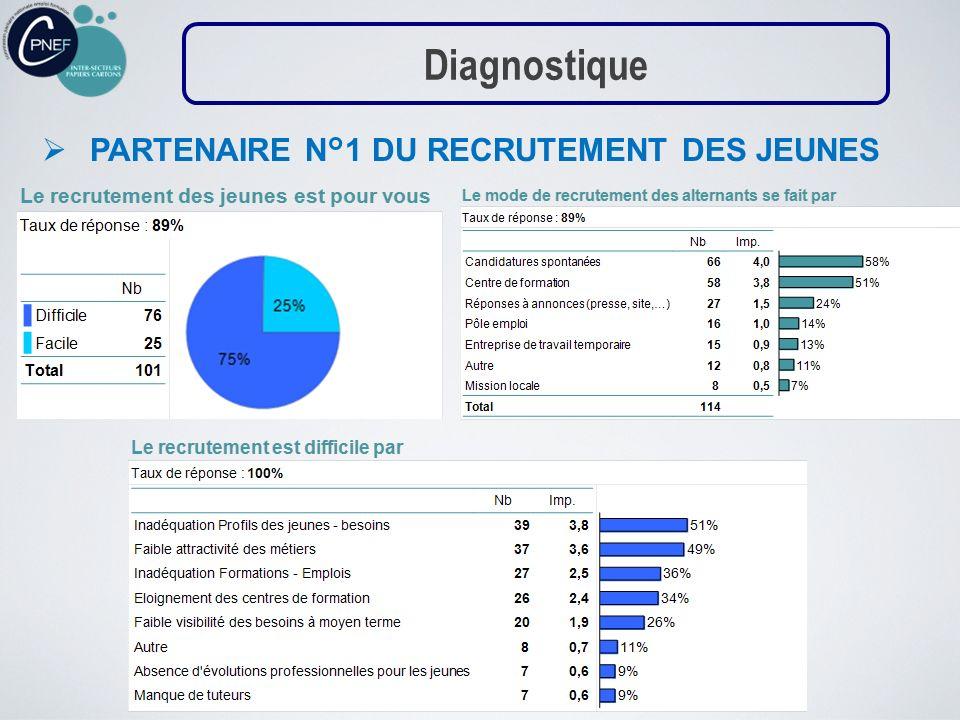 Diagnostique PARTENAIRE N°1 DU RECRUTEMENT DES JEUNES