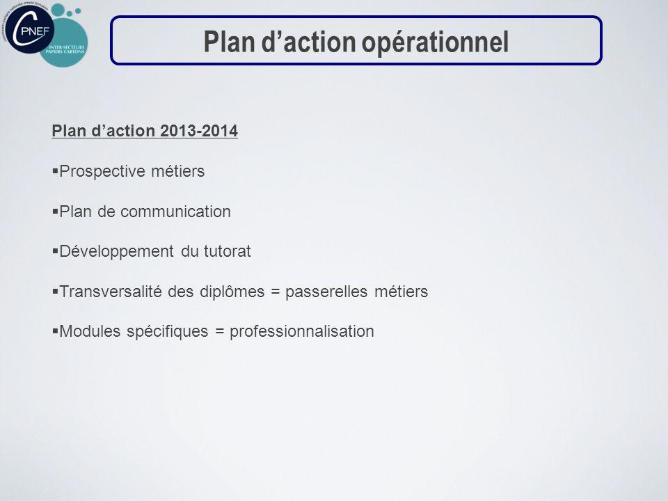 Plan d'action opérationnel
