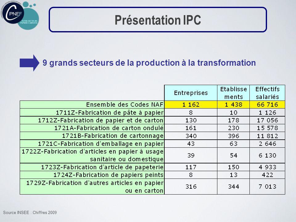 Présentation IPC 9 grands secteurs de la production à la transformation.