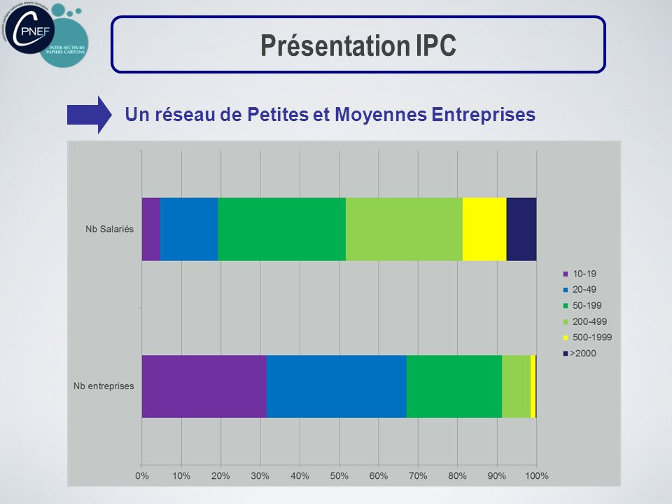 Présentation IPC Un réseau de Petites et Moyennes Entreprises