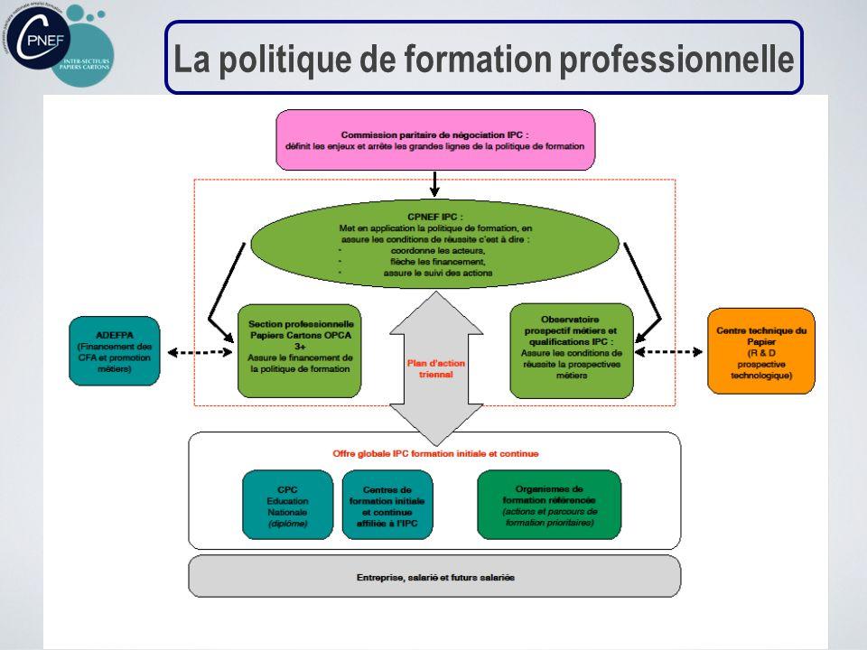 La politique de formation professionnelle