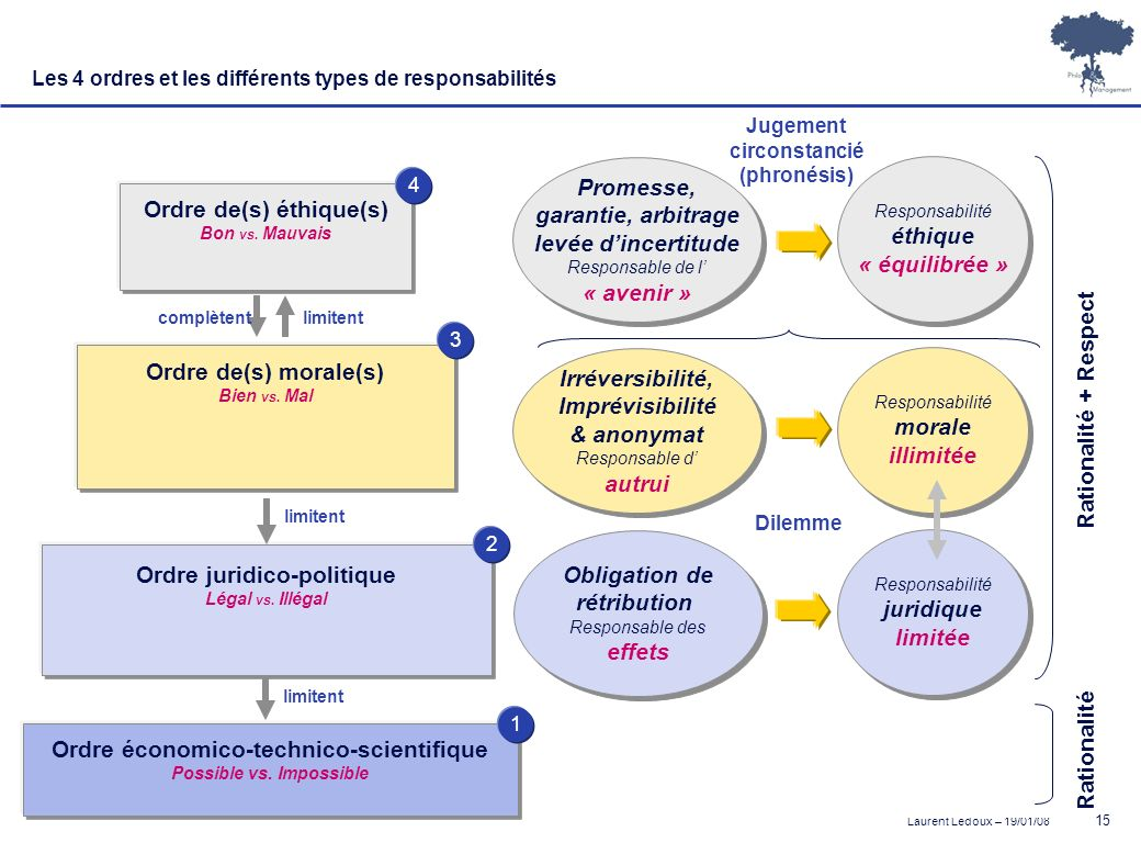 Ordre juridico-politique