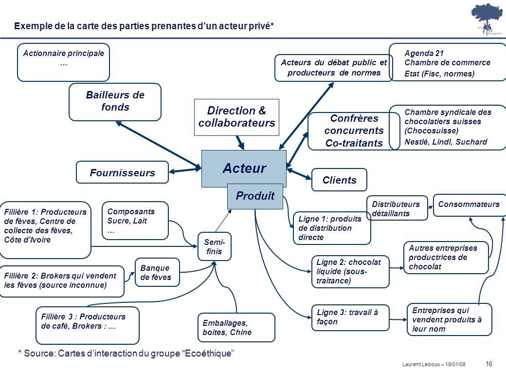 Acteur Direction & collaborateurs Produit Bailleurs de fonds