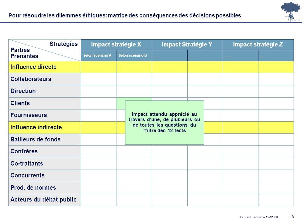 Impact stratégie X Impact Stratégie Y Impact stratégie Z