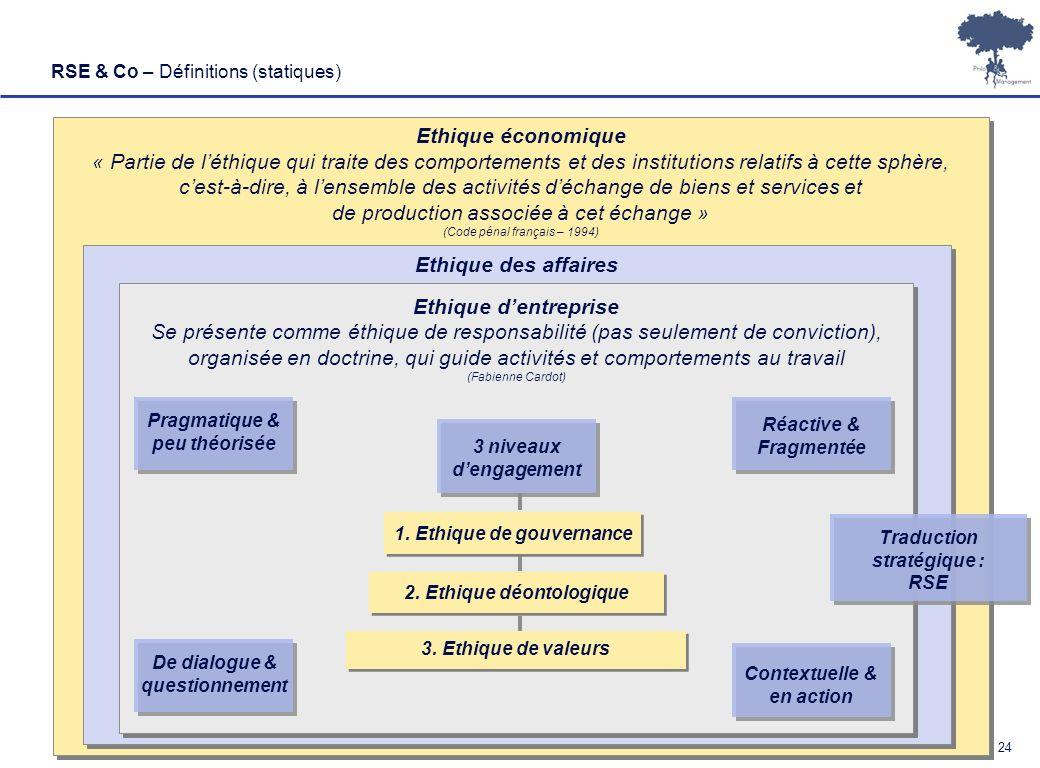 Ethique économique Ethique des affaires Ethique d'entreprise