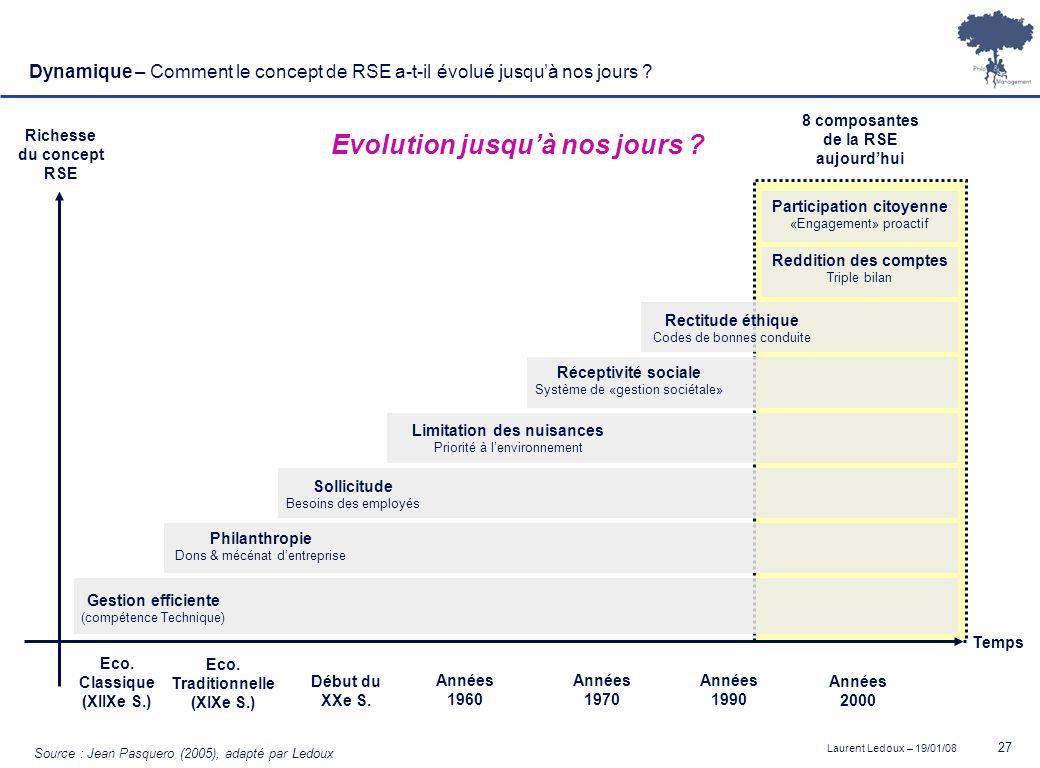Evolution jusqu'à nos jours