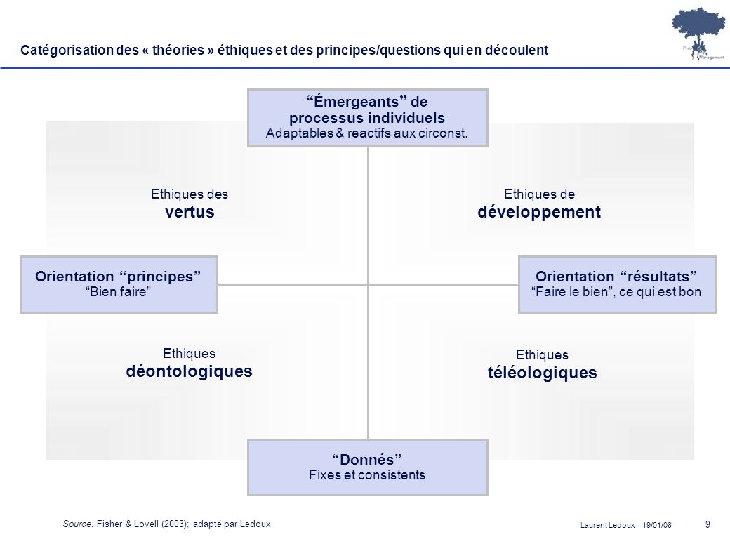 processus individuels Orientation principes Orientation résultats