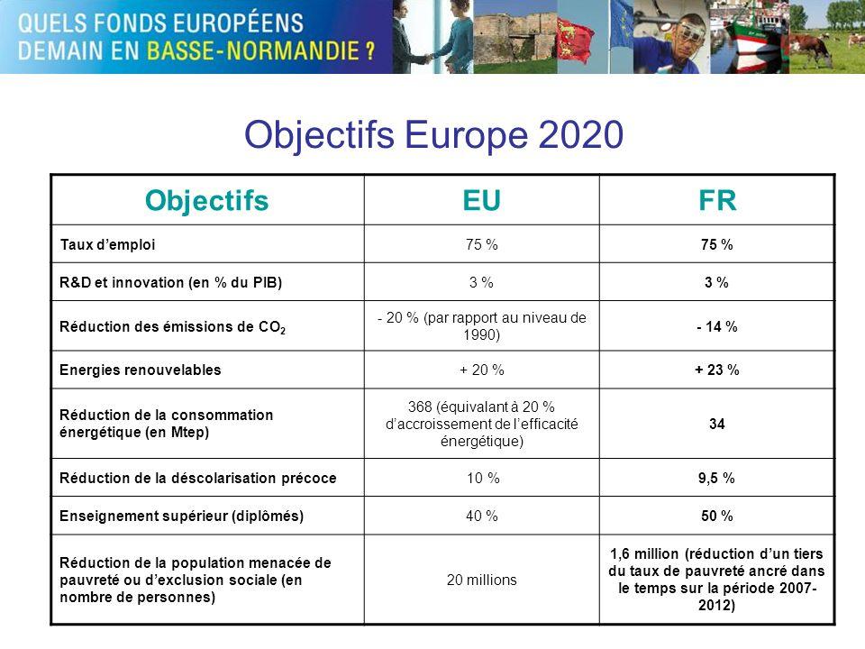 Objectifs Europe 2020 Objectifs EU FR Taux d'emploi 75 %