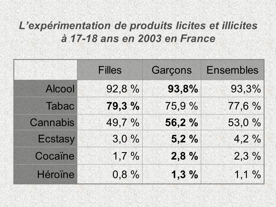 L'expérimentation de produits licites et illicites à 17-18 ans en 2003 en France