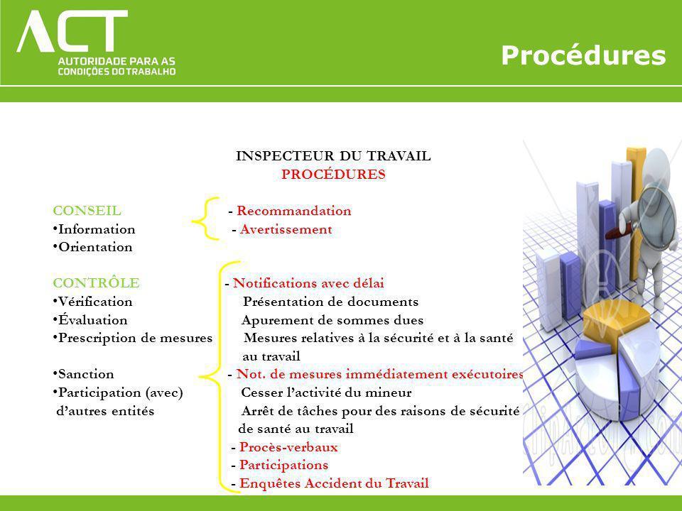 Procédures INSPECTEUR DU TRAVAIL PROCÉDURES CONSEIL - Recommandation