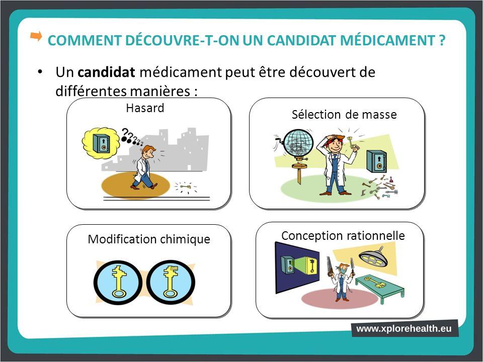 COMMENT DÉCOUVRE-T-ON UN CANDIDAT MÉDICAMENT