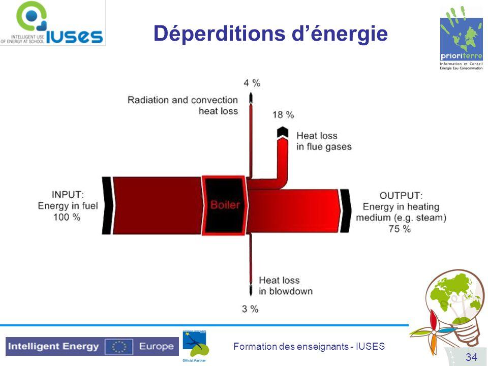 Déperditions d'énergie