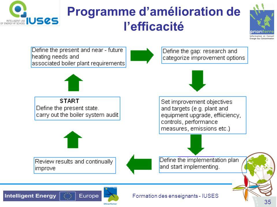 Programme d'amélioration de l'efficacité