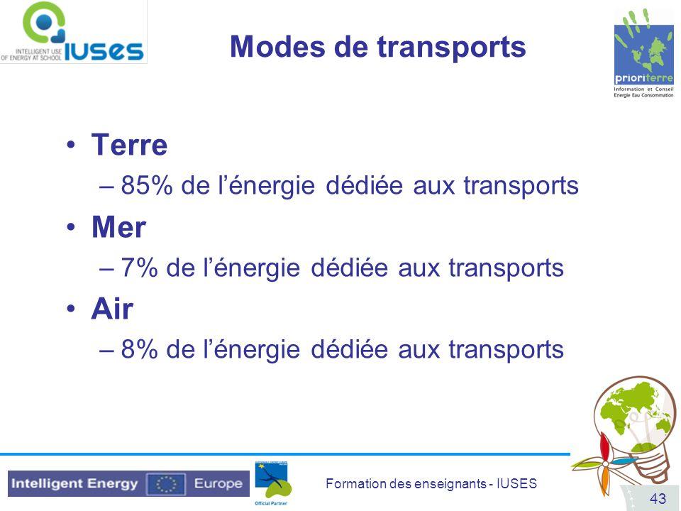 Modes de transports Terre Mer Air