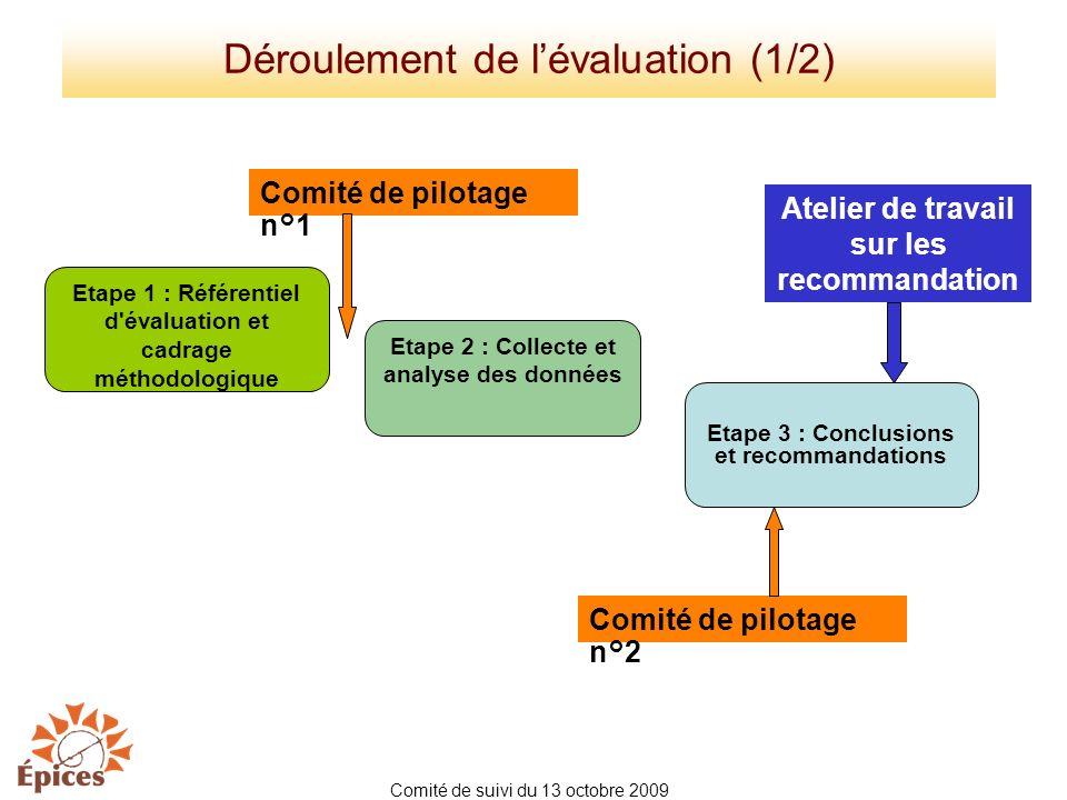 Déroulement de l'évaluation (1/2)