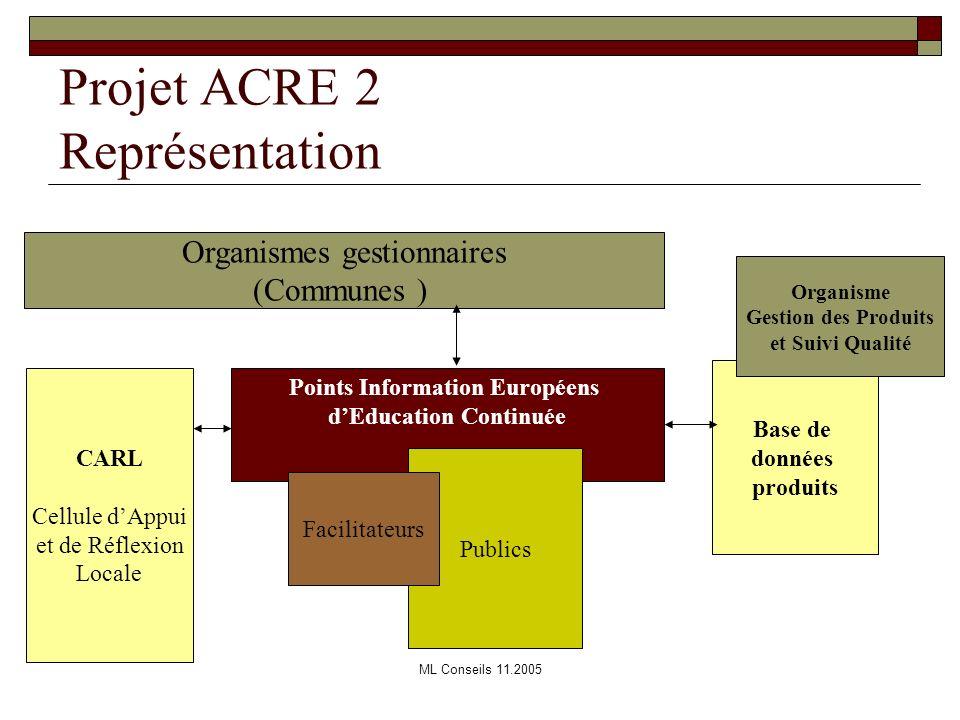 Projet ACRE 2 Représentation
