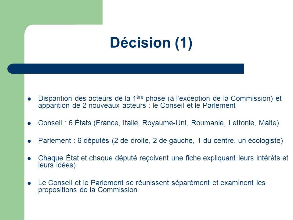 Décision (1)