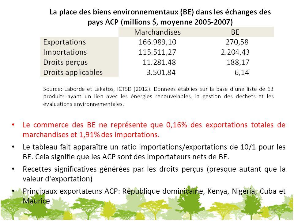Le commerce des BE ne représente que 0,16% des exportations totales de marchandises et 1,91% des importations.
