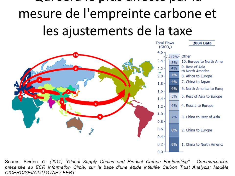 Qui sera le plus affecté par la mesure de l empreinte carbone et les ajustements de la taxe carbone