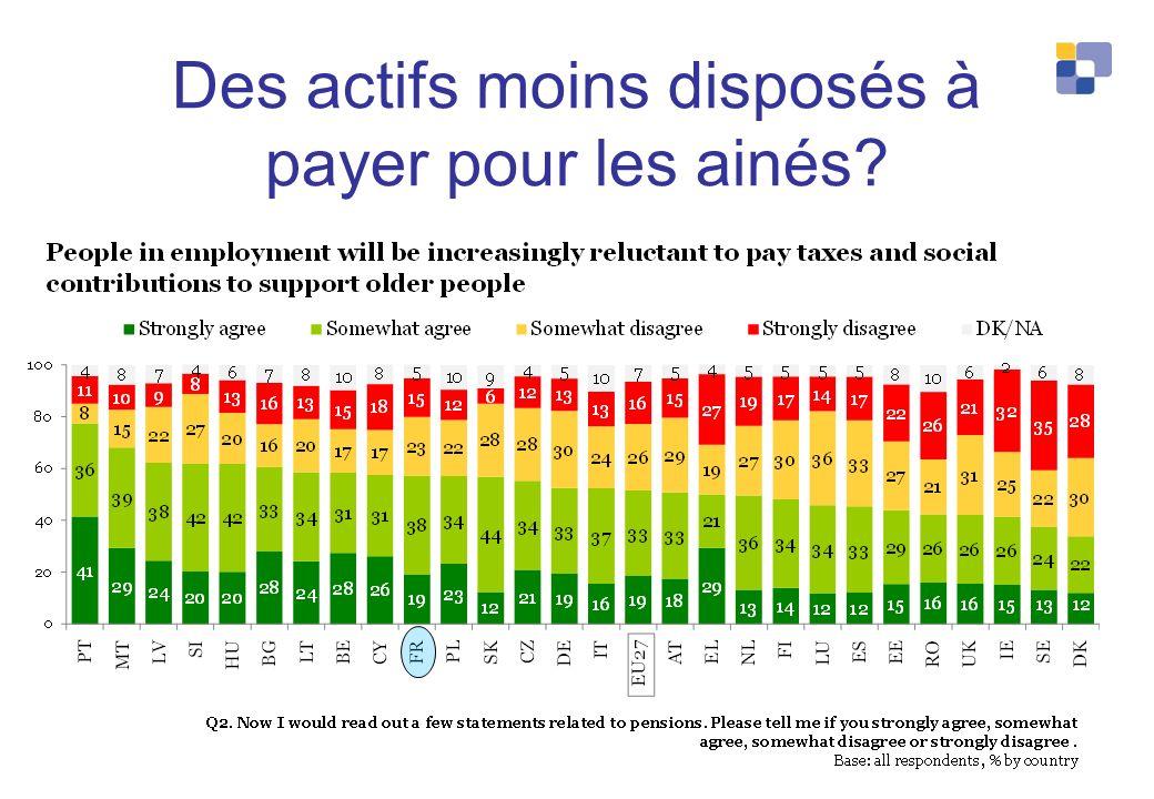 Des actifs moins disposés à payer pour les ainés