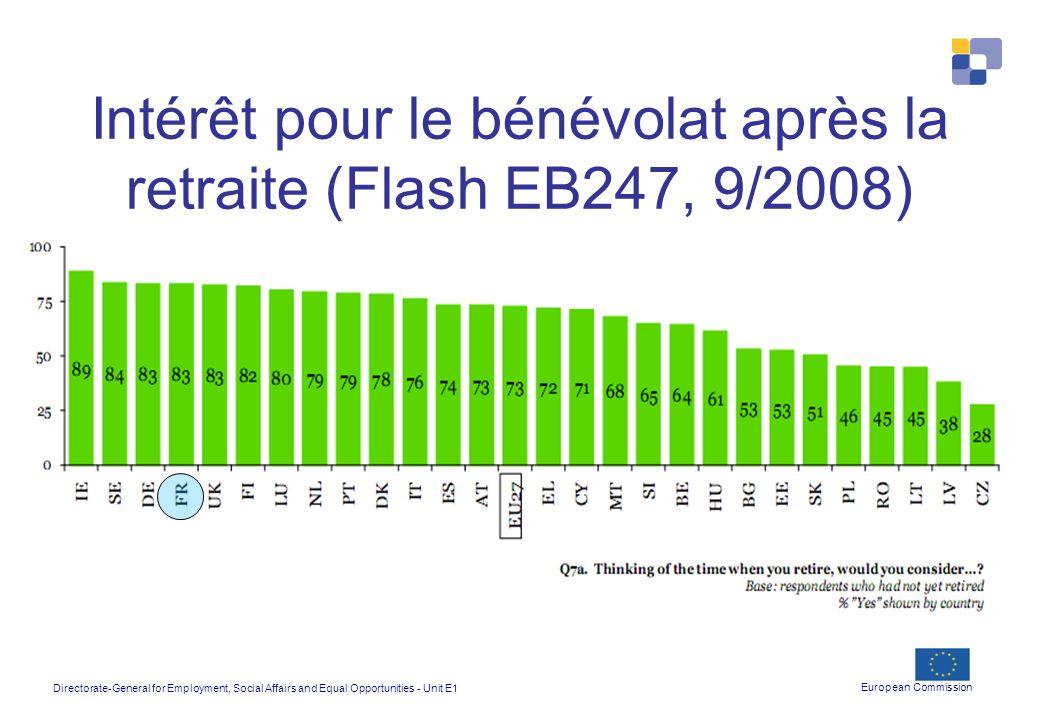 Intérêt pour le bénévolat après la retraite (Flash EB247, 9/2008)