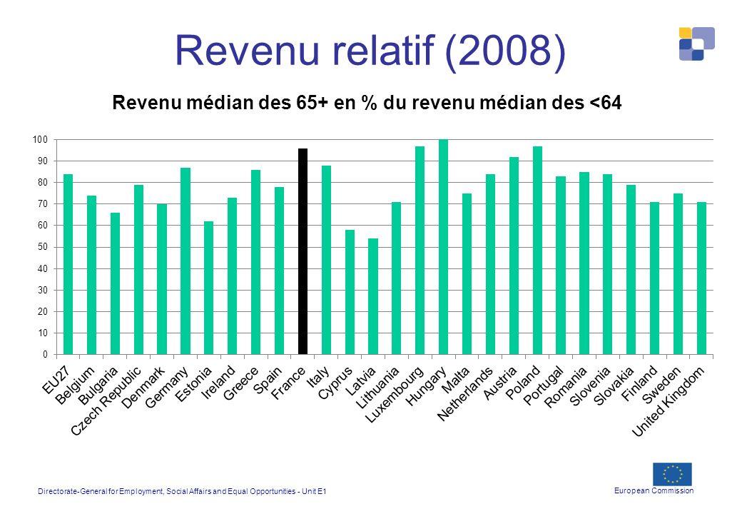 Revenu relatif (2008)