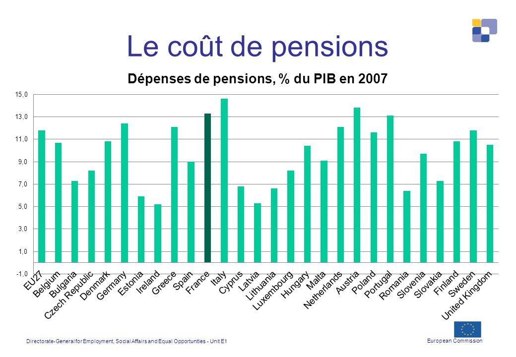Le coût de pensions