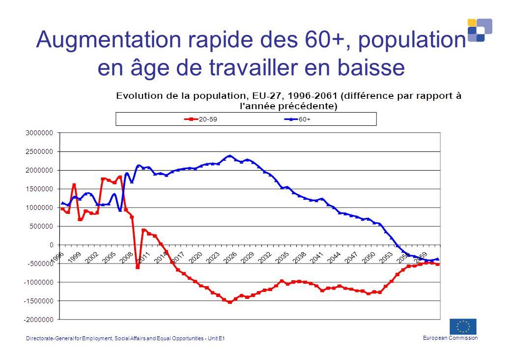 Augmentation rapide des 60+, population en âge de travailler en baisse